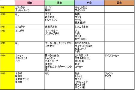 第2週目『カフェラテとよっちゃんイカ!?』